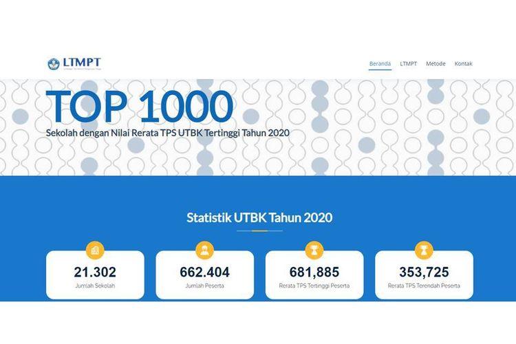 MA ICBB Peringkat ke-5 Yogyakarta TOP 1000 Madrasah Aliyah berdasarkan penilaian LTMPT